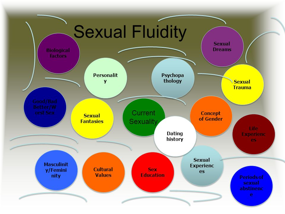Sexual Fluidity Current Sexuality Sexual Experienc es Sexual Fantasies Psychopa thology Concept of Gender Cultural Values Sex Education Life Experienc