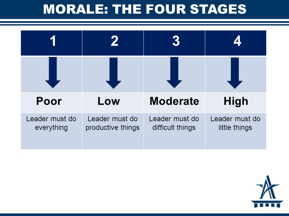 MORALE: THE FOUR STAGES 1 2 3 4 Poor Low Moderate High Leader must do everything Leader must do productive things Leader must do difficult things Leader must do little things
