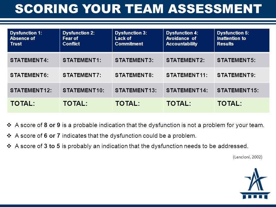 SCORING YOUR TEAM ASSESSMENT  A score of 8 or 9 is a probable indication that the dysfunction is not a problem for your team.