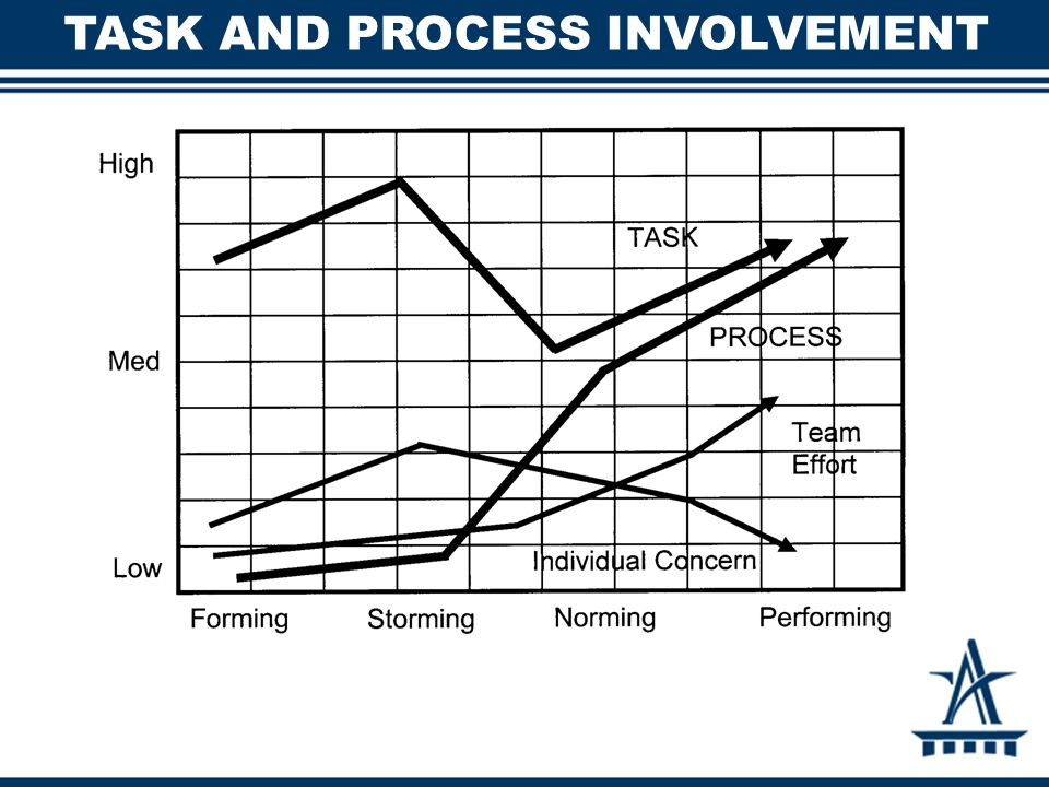 TASK AND PROCESS INVOLVEMENT