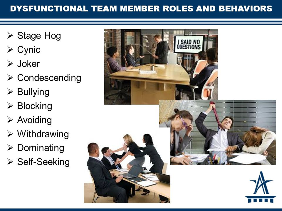 DYSFUNCTIONAL TEAM MEMBER ROLES AND BEHAVIORS  Stage Hog  Cynic  Joker  Condescending  Bullying  Blocking  Avoiding  Withdrawing  Dominating  Self-Seeking