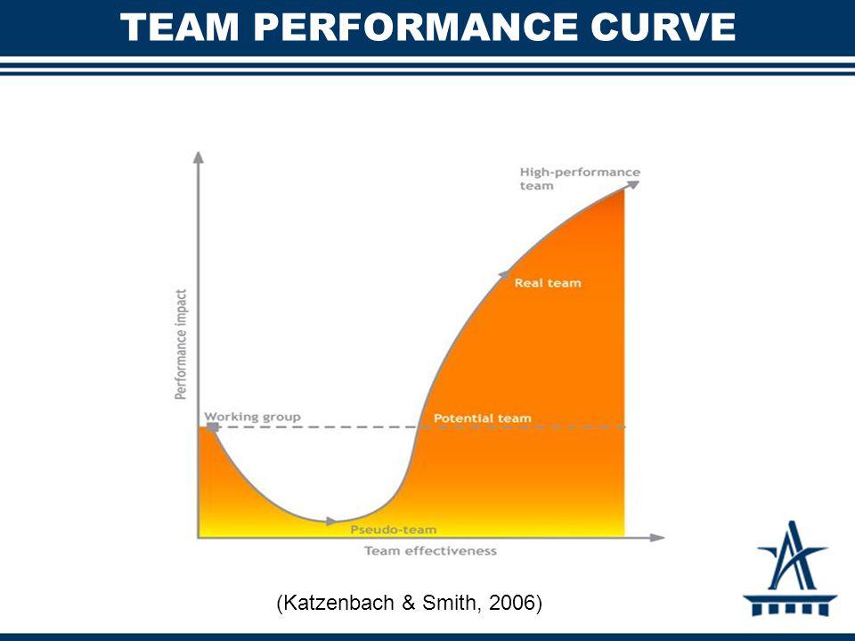 TEAM PERFORMANCE CURVE (Katzenbach & Smith, 2006)