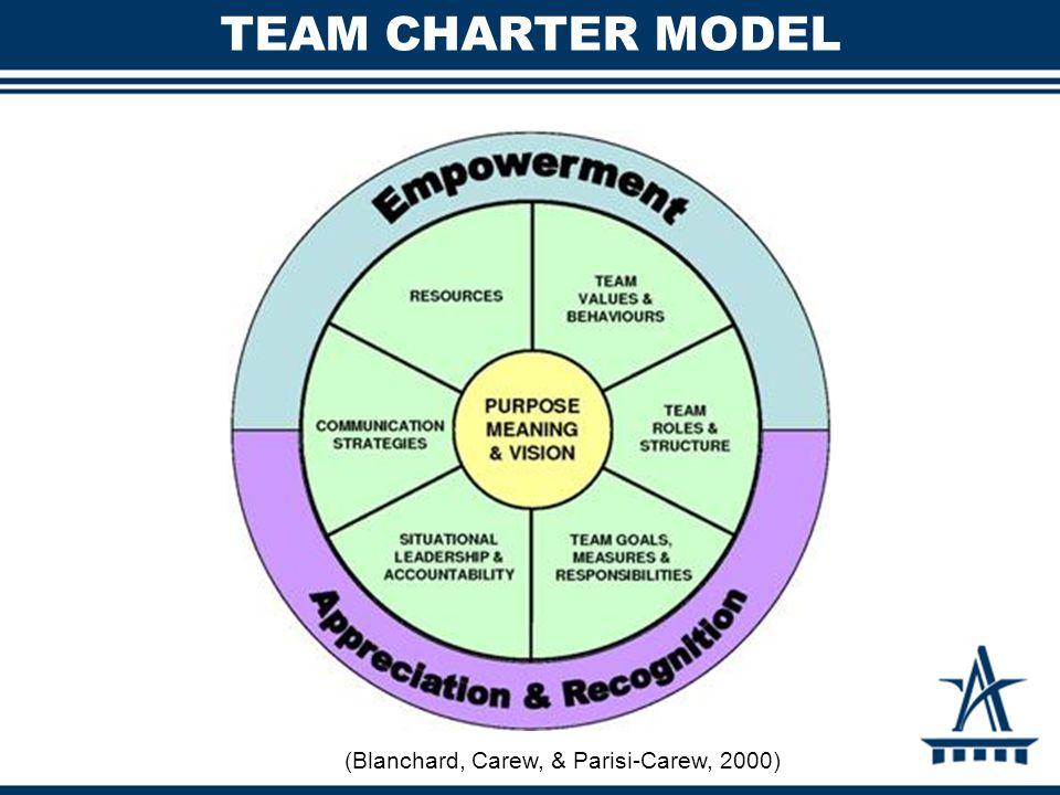 TEAM CHARTER MODEL (Blanchard, Carew, & Parisi-Carew, 2000)
