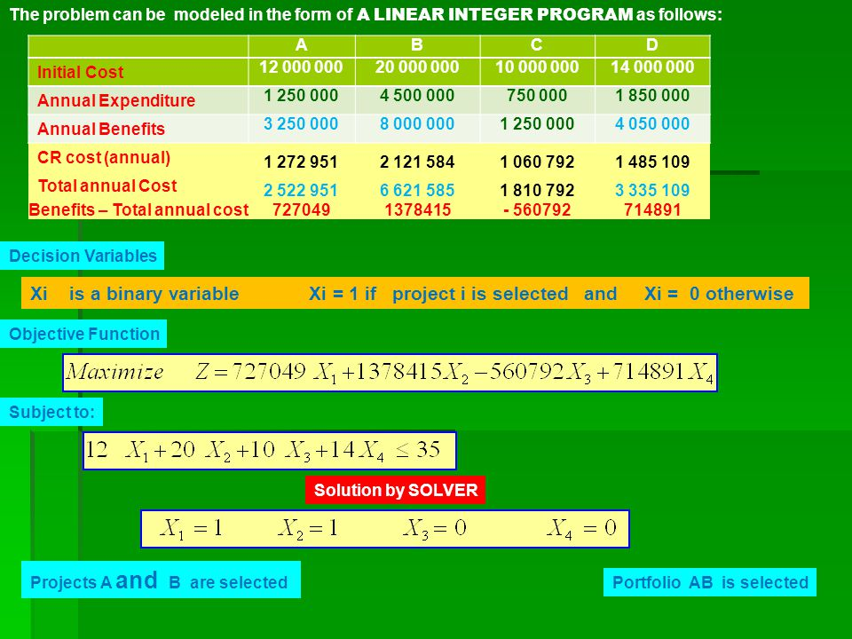 The problem can be modeled in the form of A LINEAR INTEGER PROGRAM as follows: ABCD Initial Cost 12 000 00020 000 00010 000 00014 000 000 Annual Expenditure 1 250 0004 500 000750 0001 850 000 Annual Benefits 3 250 0008 000 0001 250 0004 050 000 CR cost (annual) 1 272 9512 121 5841 060 7921 485 109 Total annual Cost 2 522 9516 621 5851 810 7923 335 109 Benefits – Total annual cost7270491378415- 560792714891 Decision Variables Xi is a binary variable Xi = 1 if project i is selected and Xi = 0 otherwise Objective Function Subject to: Solution by SOLVER Projects A and B are selected Portfolio AB is selected