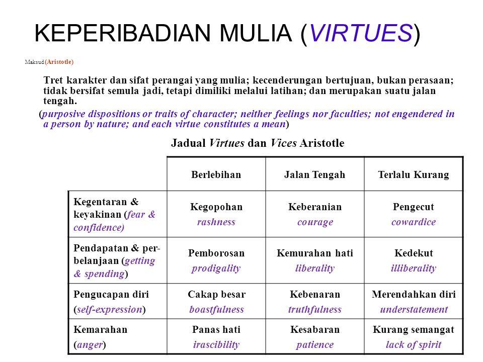 KEPERIBADIAN MULIA (VIRTUES) Maksud (Aristotle) Tret karakter dan sifat perangai yang mulia; kecenderungan bertujuan, bukan perasaan; tidak bersifat semula jadi, tetapi dimiliki melalui latihan; dan merupakan suatu jalan tengah.