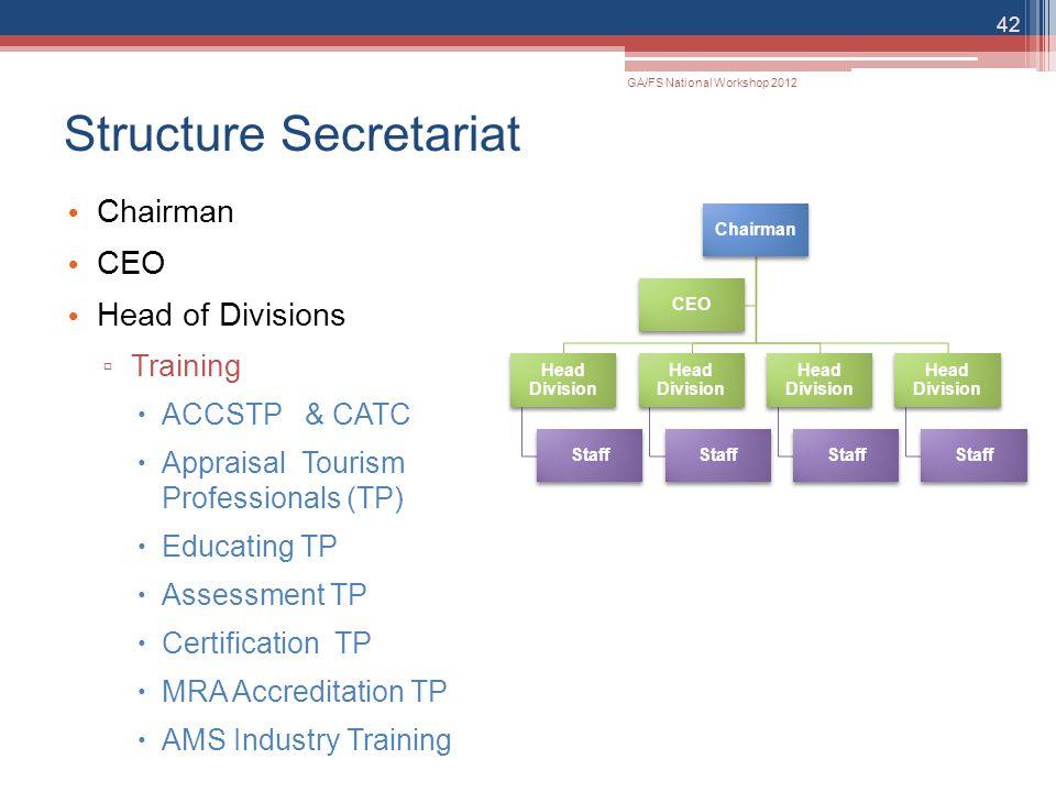 Structure Secretariat Chairman CEO Head of Divisions ▫ Training  ACCSTP & CATC  Appraisal Tourism Professionals (TP)  Educating TP  Assessment TP