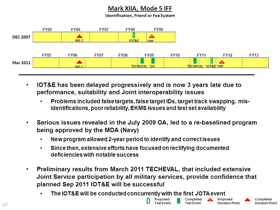 Mark XIIA, Mode 5 IFF Identification, Friend or Foe System FY06FY07FY05FY09FY08FY10FY11FY12FY13 FY06FY07FY05FY09FY08 IOT&E has been delayed progressiv