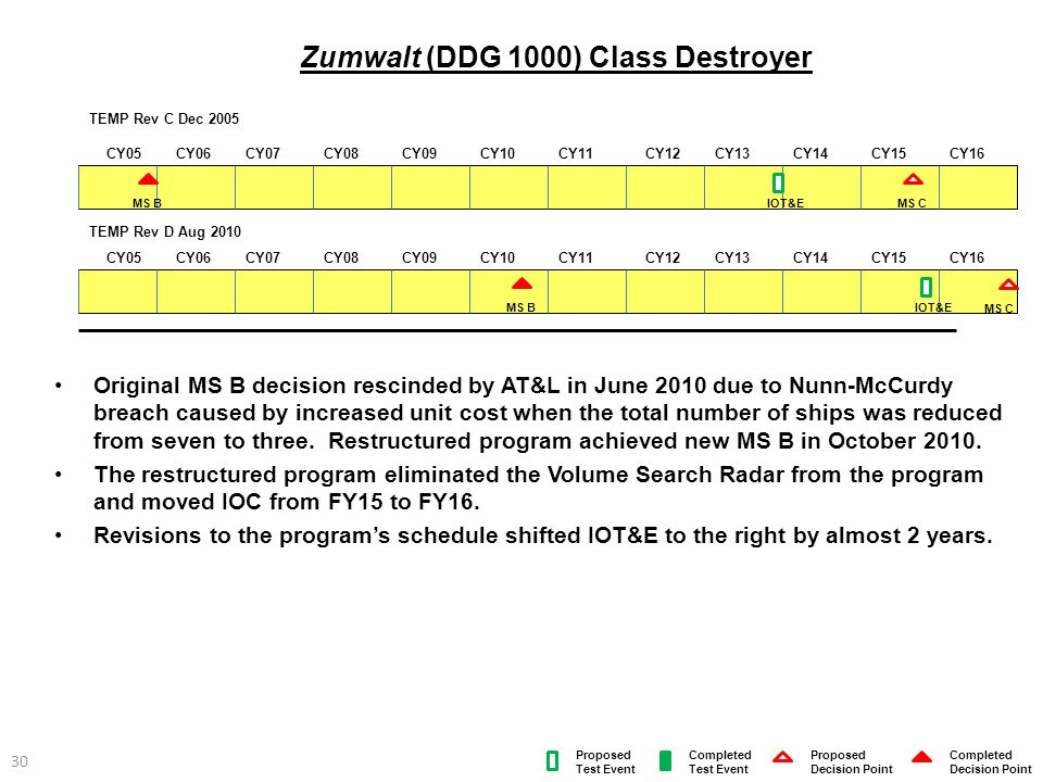 30 Zumwalt (DDG 1000) Class Destroyer Original MS B decision rescinded by AT&L in June 2010 due to Nunn-McCurdy breach caused by increased unit cost w