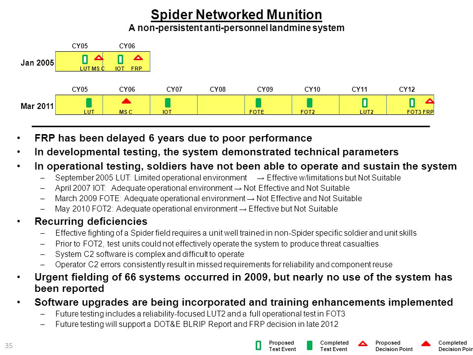 Spider Networked Munition A non-persistent anti-personnel landmine system FRP has been delayed 6 years due to poor performance In developmental testin