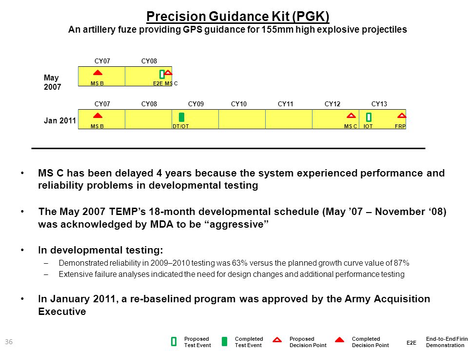 Precision Guidance Kit (PGK) An artillery fuze providing GPS guidance for 155mm high explosive projectiles MS C has been delayed 4 years because the s