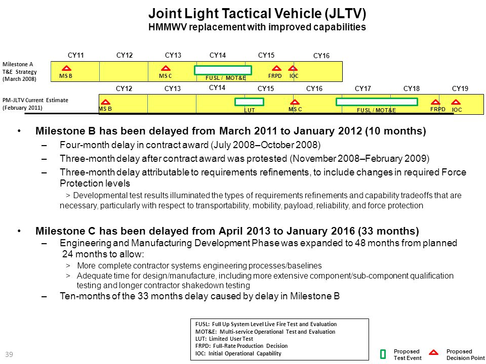 Milestone B has been delayed from March 2011 to January 2012 (10 months) –Four-month delay in contract award (July 2008–October 2008) –Three-month del