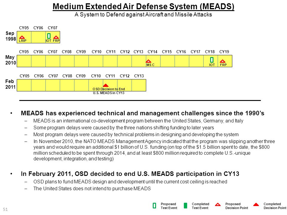 51 MEADS has experienced technical and management challenges since the 1990's –MEADS is an international co-development program between the United Sta