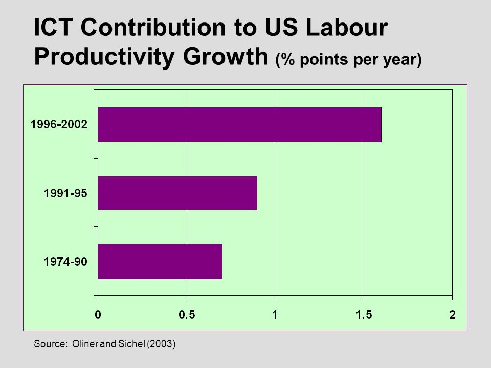 Source: Oliner and Sichel (2003) ICT Contribution to US Labour Productivity Growth (% points per year)