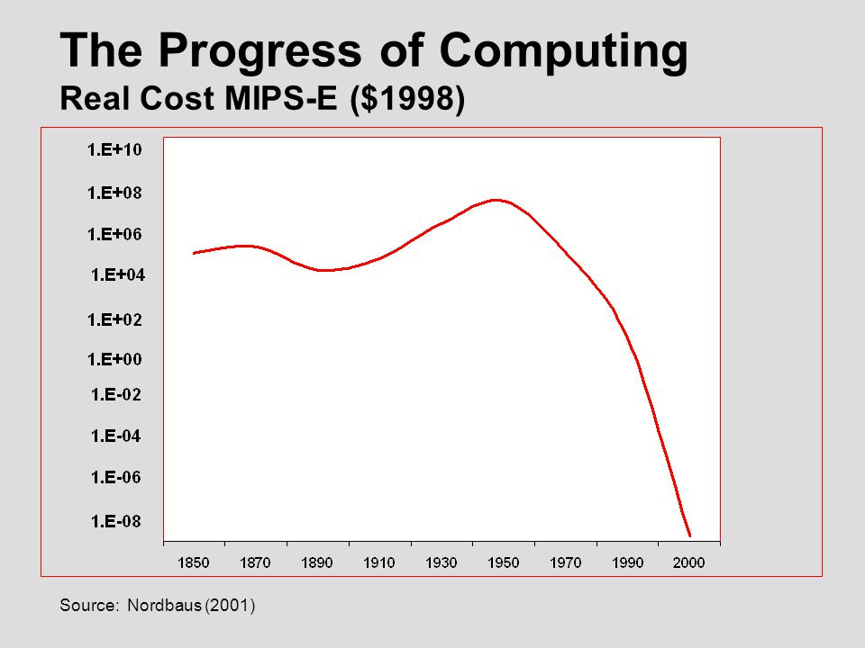 Source: Nordbaus (2001) The Progress of Computing Real Cost MIPS-E ($1998)