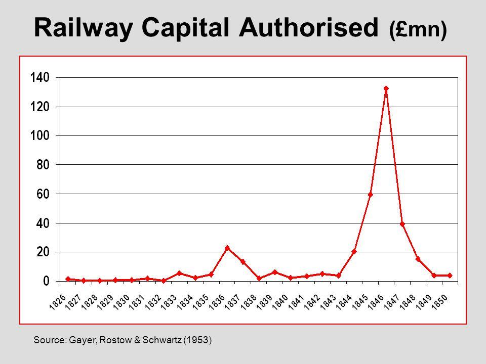 Source: Gayer, Rostow & Schwartz (1953) Railway Capital Authorised (£mn)