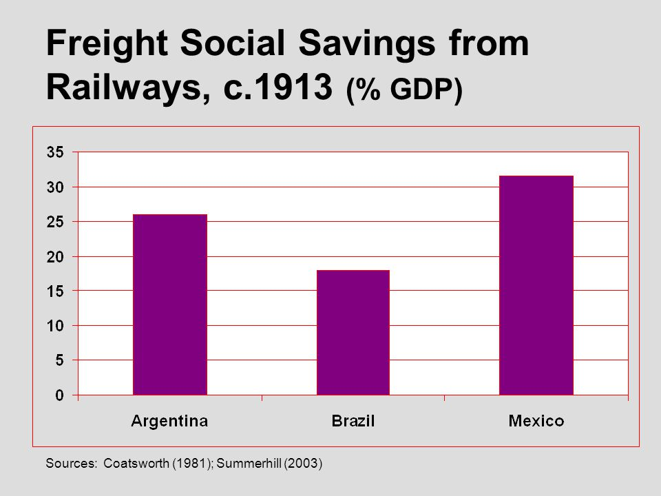 Sources: Coatsworth (1981); Summerhill (2003) Freight Social Savings from Railways, c.1913 (% GDP)