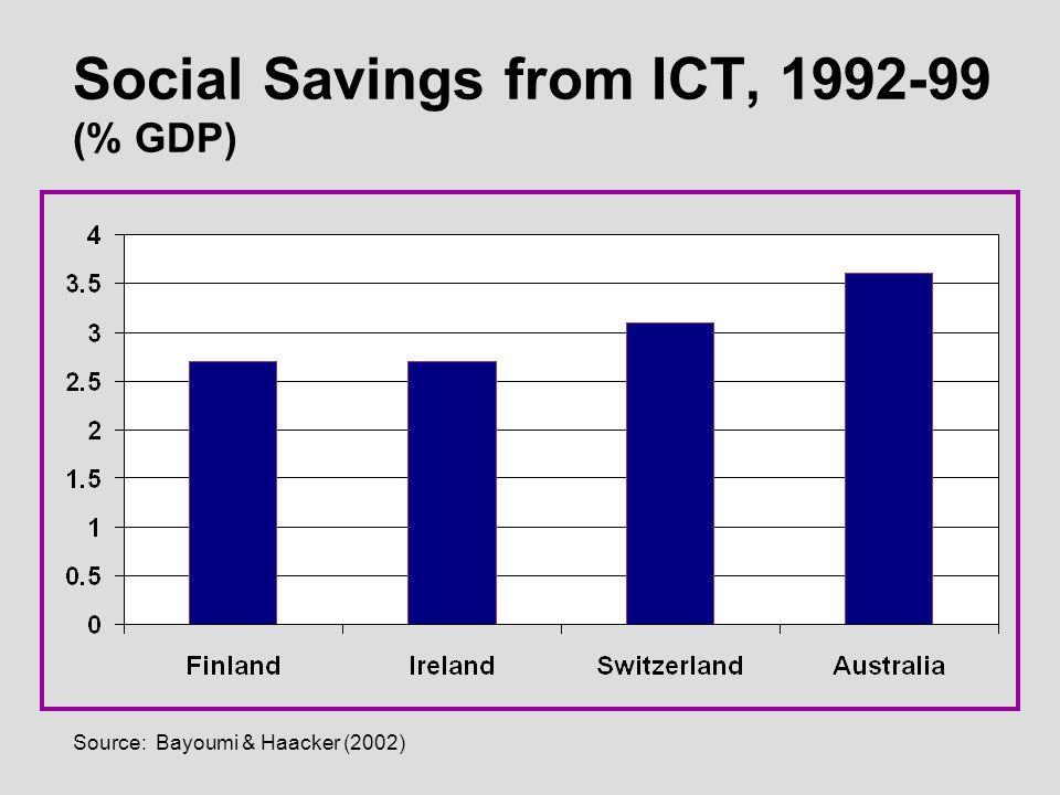Source: Bayoumi & Haacker (2002) Social Savings from ICT, 1992-99 (% GDP)