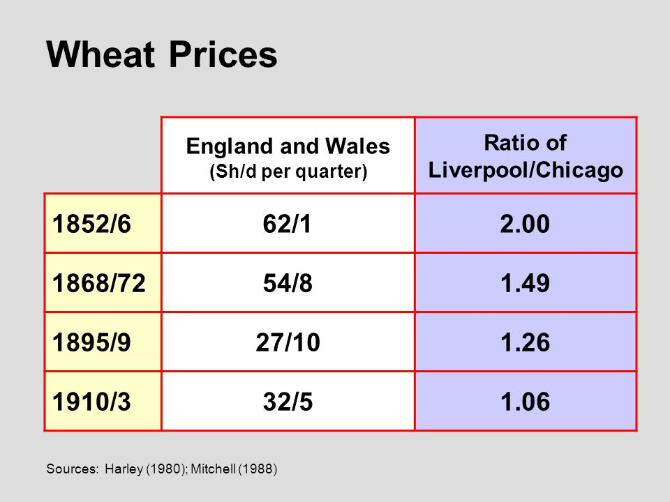 Sources: Harley (1980); Mitchell (1988) Wheat Prices England and Wales (Sh/d per quarter) Ratio of Liverpool/Chicago 1852/662/12.00 1868/7254/81.49 1895/927/101.26 1910/332/51.06