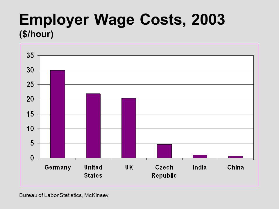 Bureau of Labor Statistics, McKinsey Employer Wage Costs, 2003 ($/hour)
