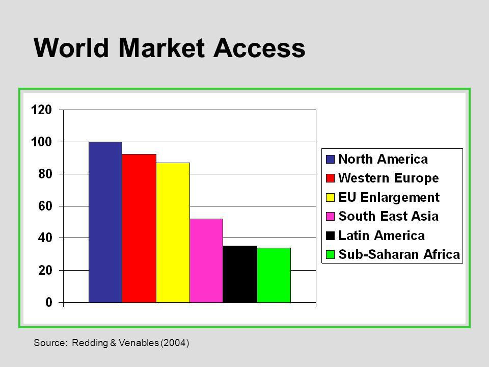 Source: Redding & Venables (2004) World Market Access
