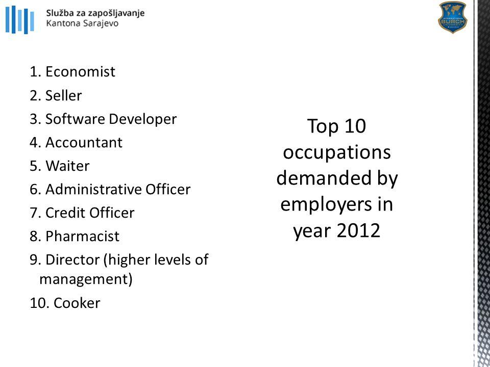 1. Economist 2. Seller 3. Software Developer 4. Accountant 5. Waiter 6. Administrative Officer 7. Credit Officer 8. Pharmacist 9. Director (higher lev