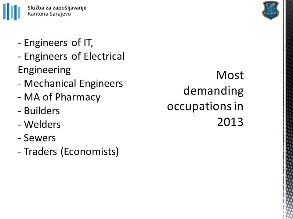 - Engineers of IT, - Engineers of Electrical Engineering - Mechanical Engineers - MA of Pharmacy - Builders - Welders - Sewers - Traders (Economists)