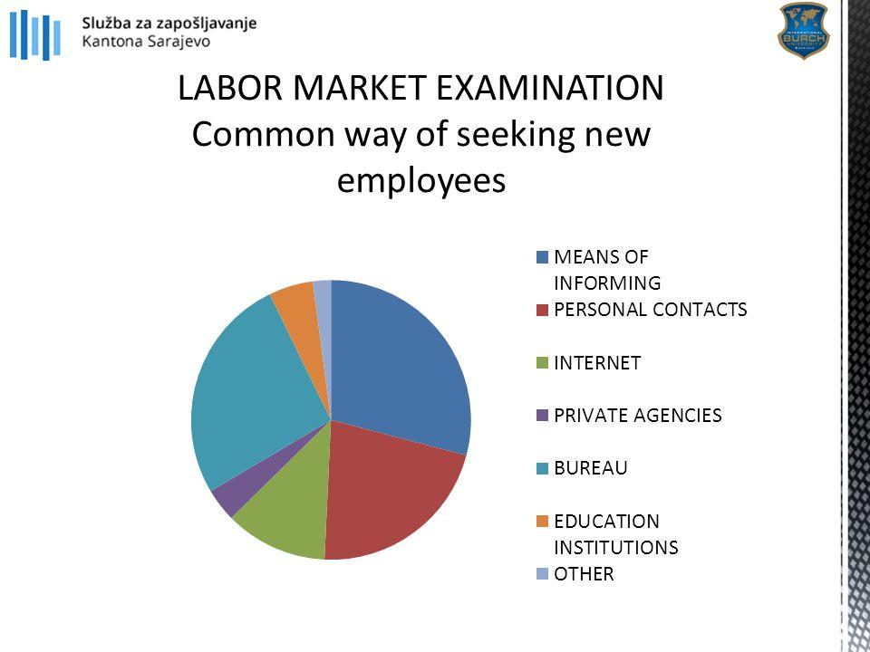 LABOR MARKET EXAMINATION Common way of seeking new employees