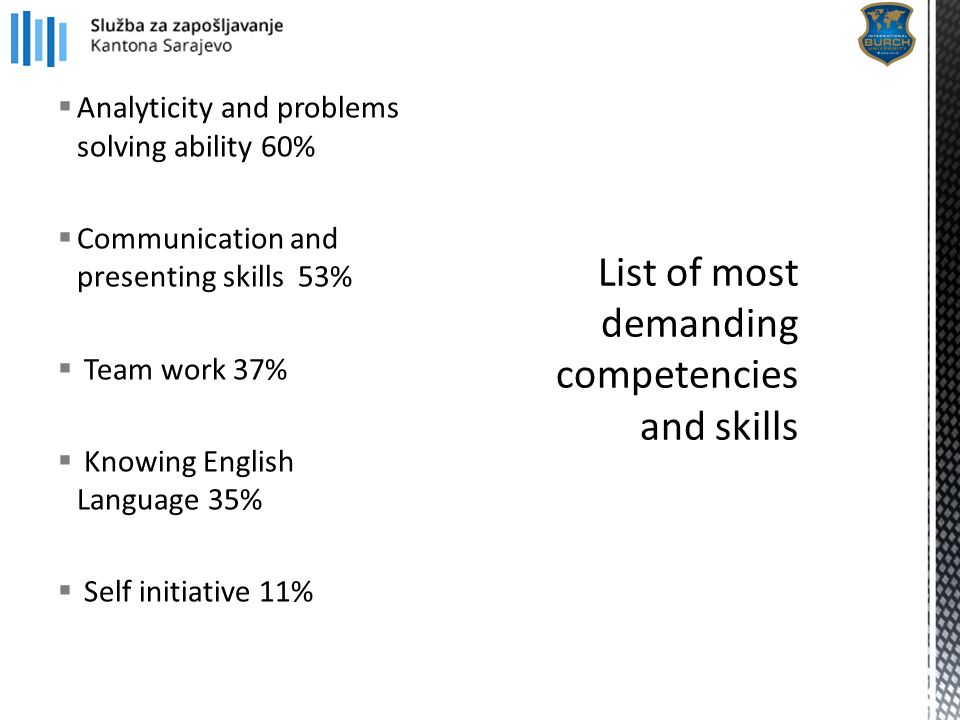  Analyticity and problems solving ability 60%  Communication and presenting skills 53%  Team work 37%  Knowing English Language 35%  Self initiat