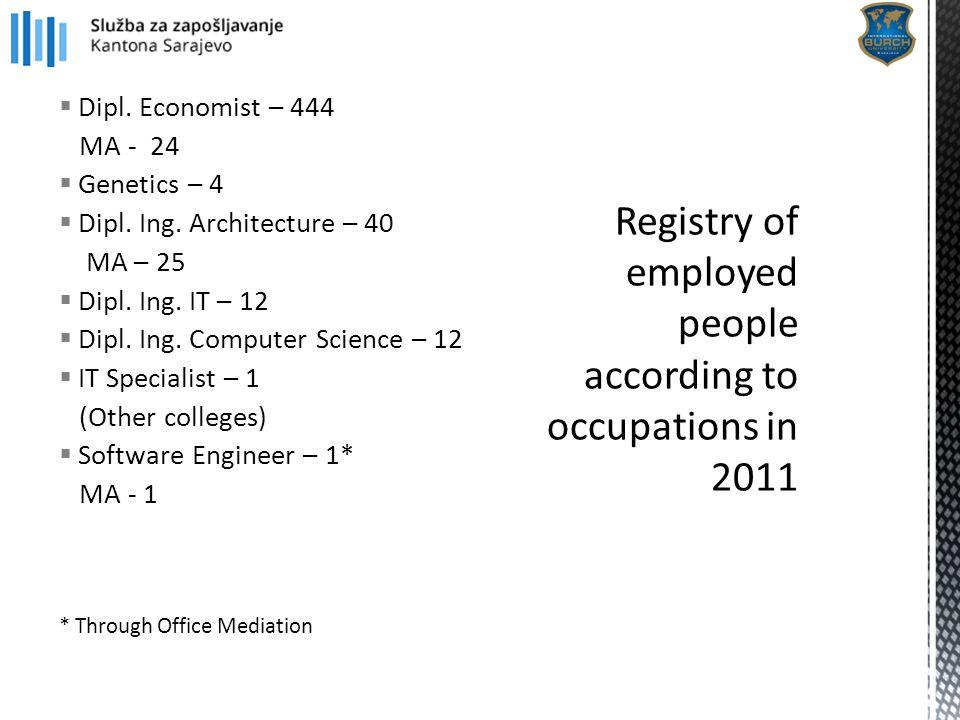  Dipl. Economist – 444 MA - 24  Genetics – 4  Dipl. Ing. Architecture – 40 MA – 25  Dipl. Ing. IT – 12  Dipl. Ing. Computer Science – 12  IT Spe