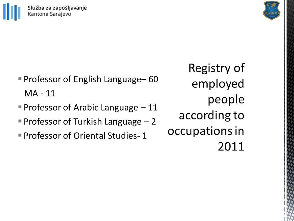  Professor of English Language– 60 MA - 11  Professor of Arabic Language – 11  Professor of Turkish Language – 2  Professor of Oriental Studies- 1