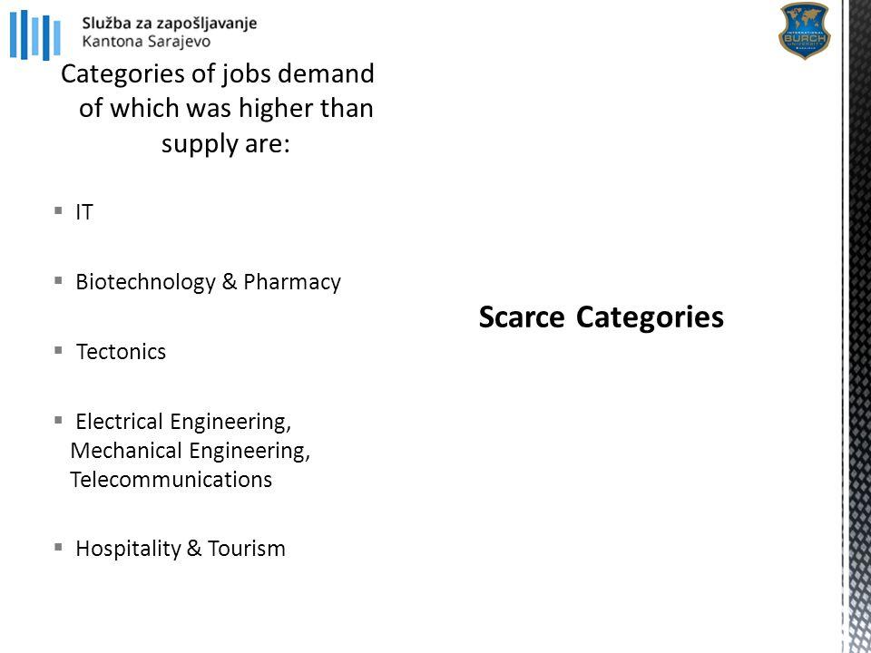 1.Economist 2. Seller 3. Software Developer 4. Accountant 5.
