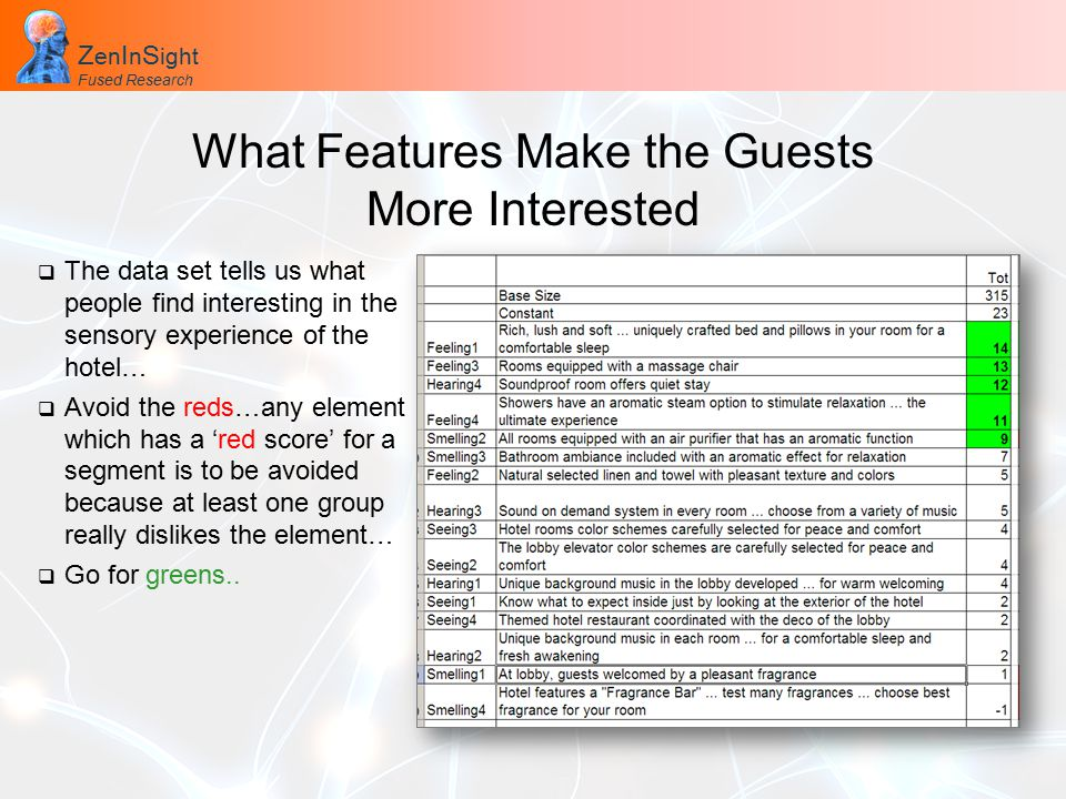 Z en I n S ight Fused Research Z en I n S ight Fused Research What Features Make the Guests More Interested  The data set tells us what people find interesting in the sensory experience of the hotel…  Avoid the reds…any element which has a 'red score' for a segment is to be avoided because at least one group really dislikes the element…  Go for greens..