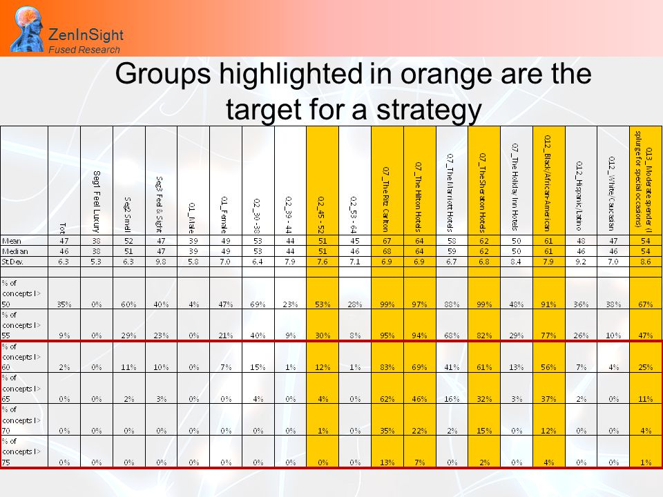 Z en I n S ight Fused Research Z en I n S ight Fused Research Groups highlighted in orange are the target for a strategy