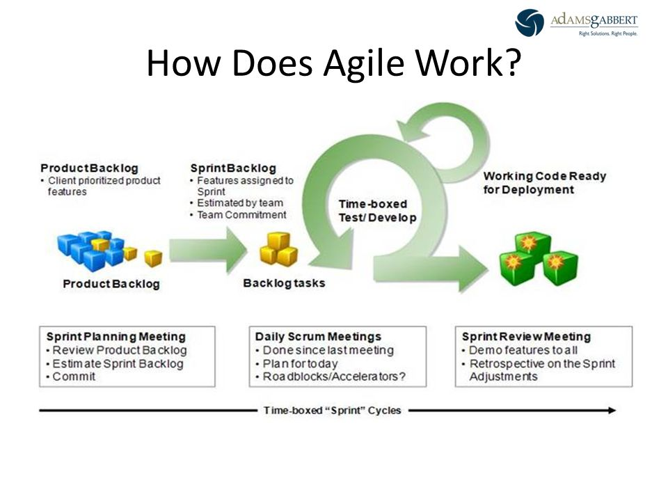 AdamsGabbert Proprietary 3 How Does Agile Work?