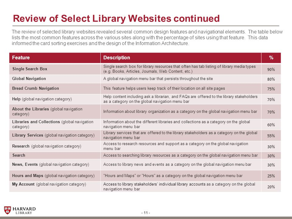 - 11 - Review of Select Library Websites continued FeatureDescription% Single Search Box Single search box for library resources that often has tab li