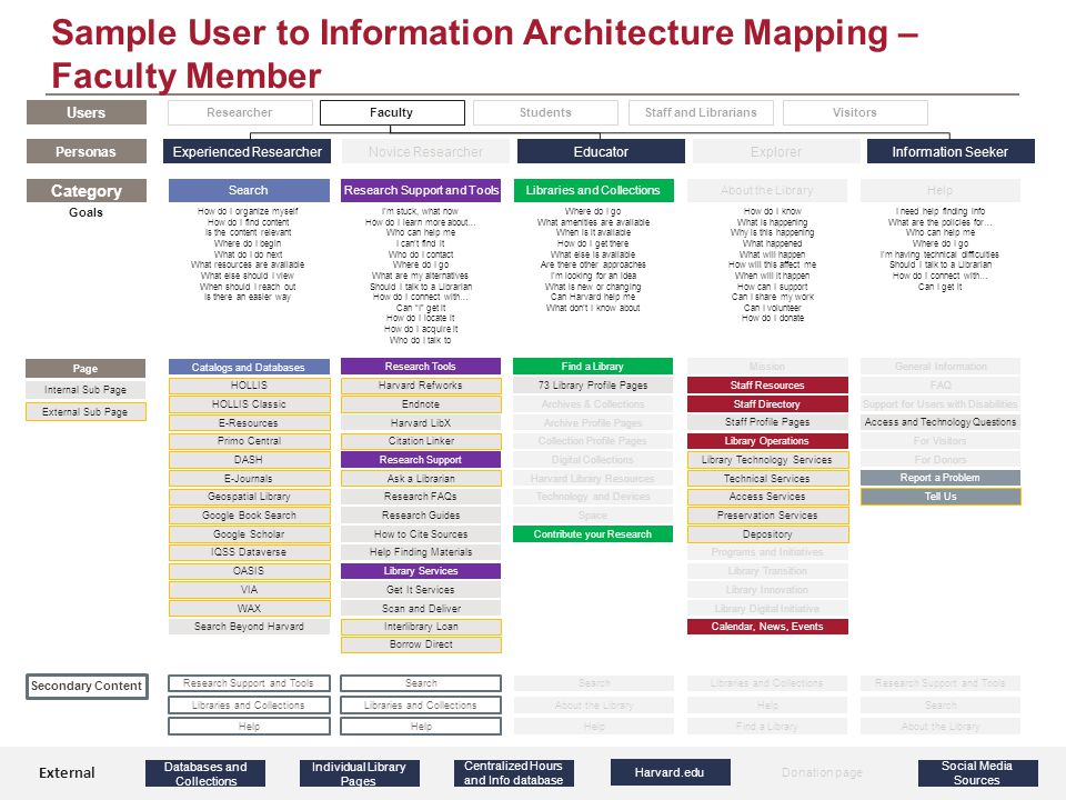 Information Architecture Next Steps The Information Architecture of the Harvard Library Portal will continue to evolve throughout the design and testing processes.