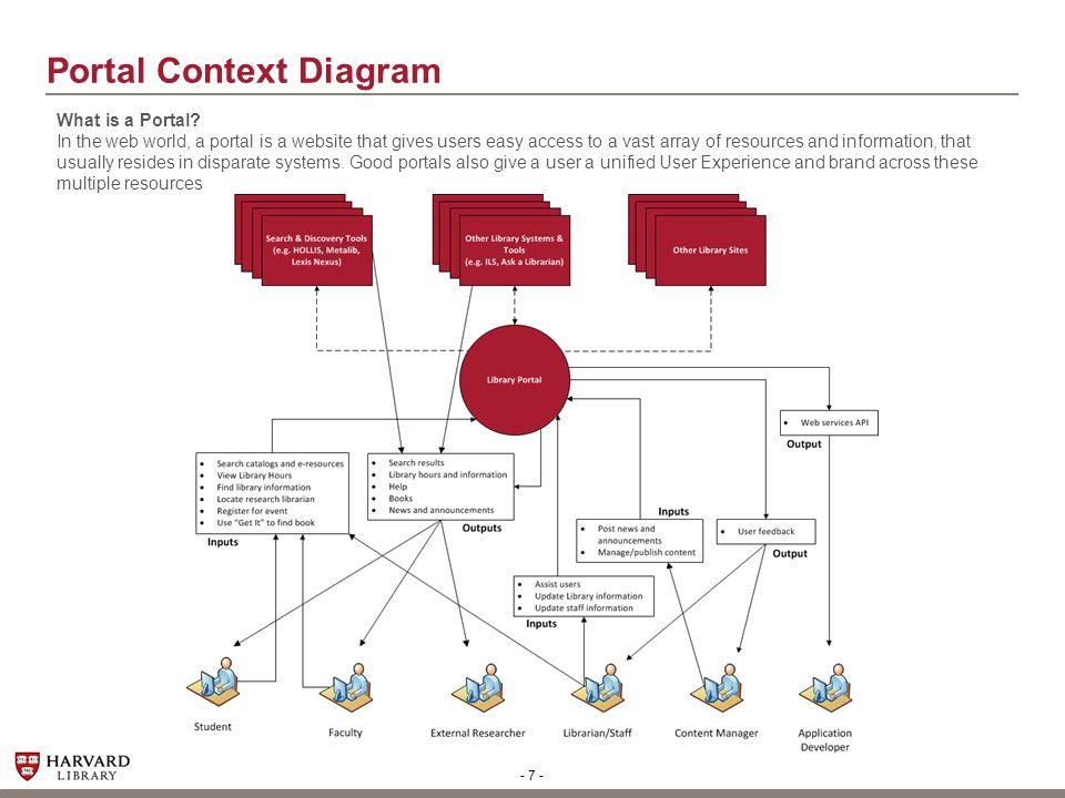 - 8 - Information Architecture Methodology