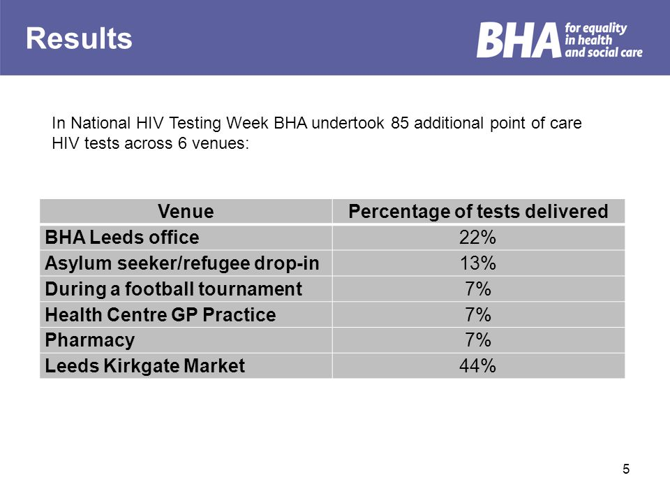 Results 5 VenuePercentage of tests delivered BHA Leeds office22% Asylum seeker/refugee drop-in13% During a football tournament7% Health Centre GP Prac