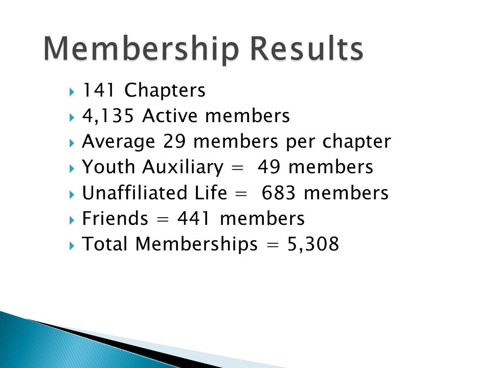  141 Chapters  4,135 Active members  Average 29 members per chapter  Youth Auxiliary = 49 members  Unaffiliated Life = 683 members  Friends = 441 members  Total Memberships = 5,308