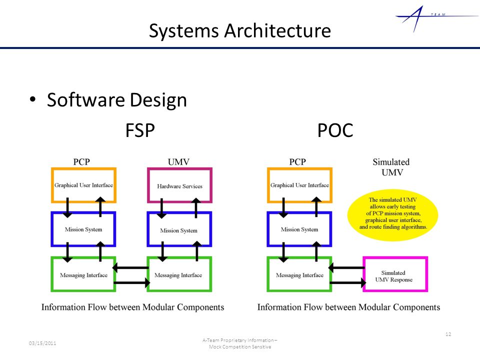 TEAM Systems Architecture Software Design FSPPOC 12 03/15/2011 A-Team Proprietary Information – Mock Competition Sensitive
