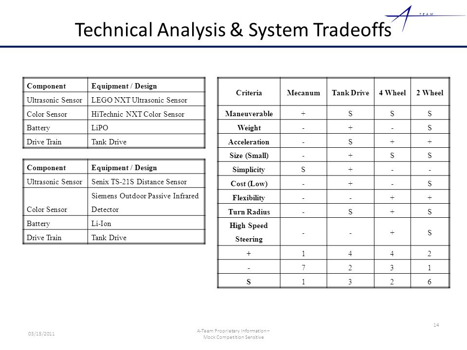 TEAM Technical Analysis & System Tradeoffs ComponentEquipment / Design Ultrasonic SensorLEGO NXT Ultrasonic Sensor Color SensorHiTechnic NXT Color Sensor BatteryLiPO Drive TrainTank Drive 14 03/15/2011 A-Team Proprietary Information – Mock Competition Sensitive CriteriaMecanumTank Drive4 Wheel2 Wheel Maneuverable+SSS Weight-+-S Acceleration-S++ Size (Small)-+SS SimplicityS+-- Cost (Low)-+-S Flexibility--++ Turn Radius-S+S High Speed Steering --+S +1442 -7231 S1326 ComponentEquipment / Design Ultrasonic SensorSenix TS-21S Distance Sensor Color Sensor Siemens Outdoor Passive Infrared Detector BatteryLi-Ion Drive TrainTank Drive