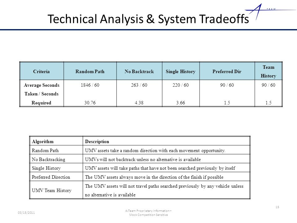 TEAM Technical Analysis & System Tradeoffs AlgorithmDescription Random PathUMV assets take a random direction with each movement opportunity.