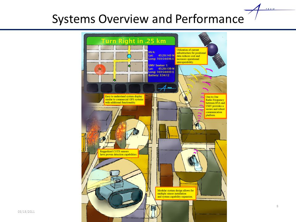 TEAM Systems Overview and Performance 8 03/15/2011 A-Team Proprietary Information – Mock Competition Sensitive
