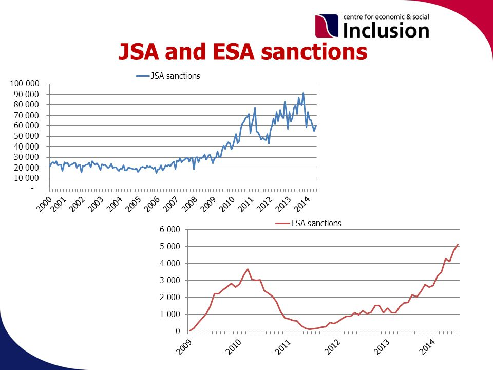 JSA and ESA sanctions