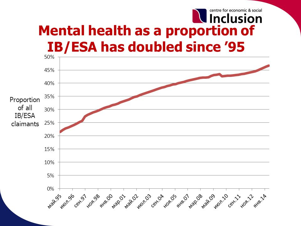 Mental health as a proportion of IB/ESA has doubled since '95 Proportion of all IB/ESA claimants