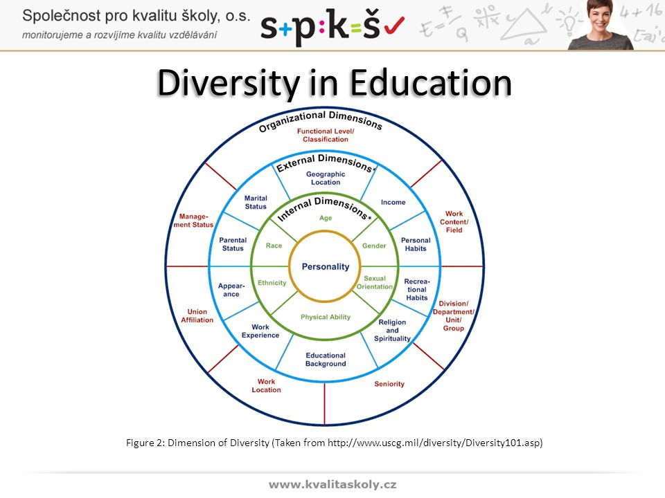Diversity in Education Figure 2: Dimension of Diversity (Taken from http://www.uscg.mil/diversity/Diversity101.asp)