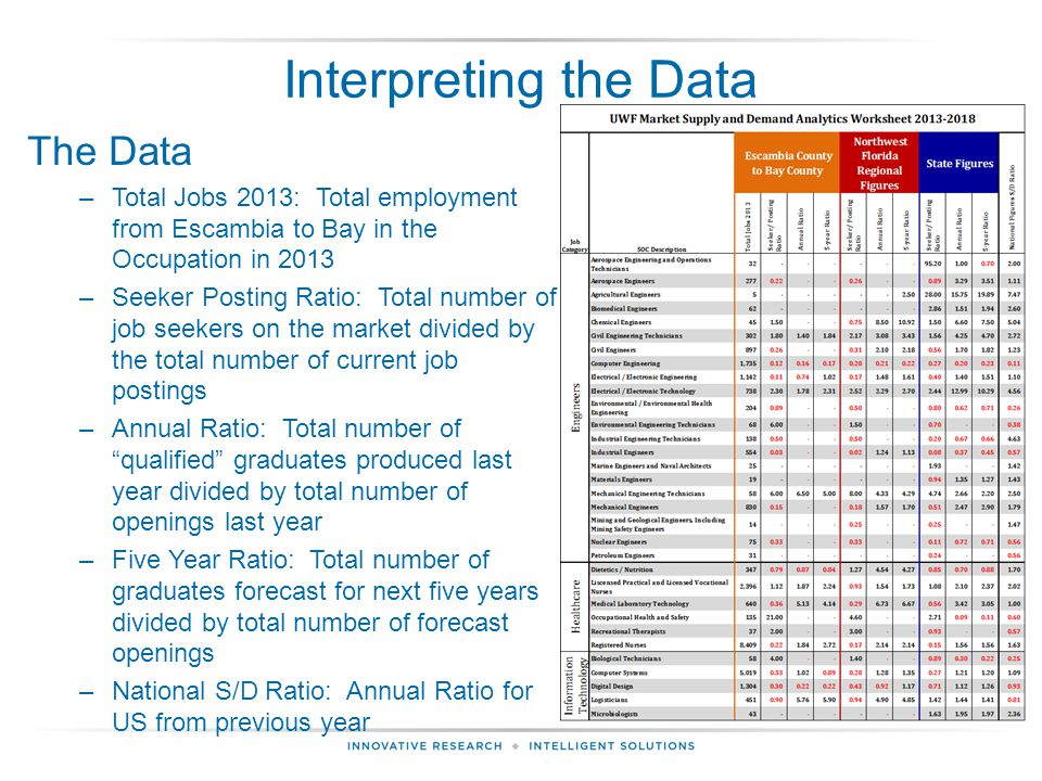 Interpreting the Data The Data –Total Jobs 2013: Total employment from Escambia to Bay in the Occupation in 2013 –Seeker Posting Ratio: Total number of job seekers on the market divided by the total number of current job postings –Annual Ratio: Total number of qualified graduates produced last year divided by total number of openings last year –Five Year Ratio: Total number of graduates forecast for next five years divided by total number of forecast openings –National S/D Ratio: Annual Ratio for US from previous year