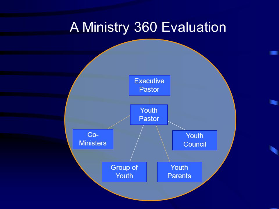 A Ministry 360 Evaluation Executive Pastor Youth Pastor Youth Council Co- Ministers Youth Parents Group of Youth