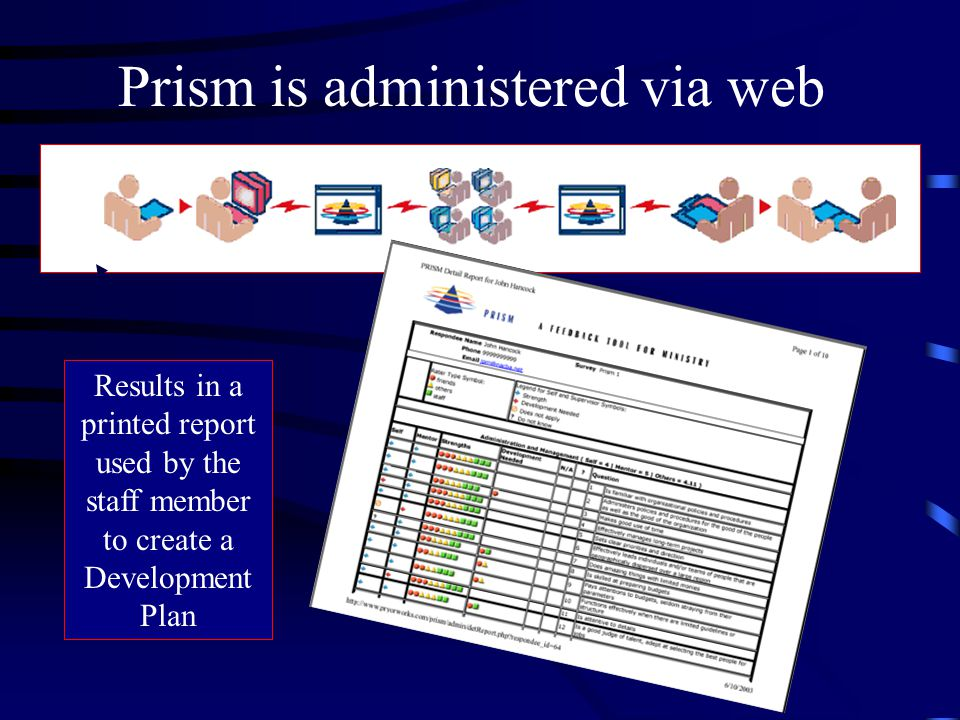 Prism is administered via web Results in a printed report used by the staff member to create a Development Plan
