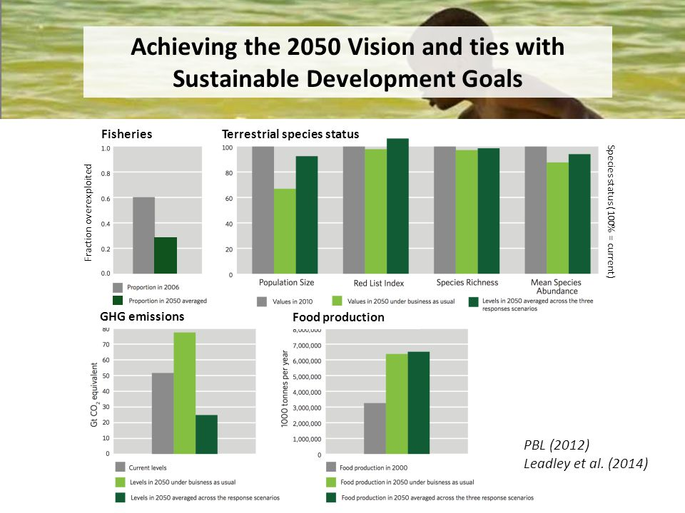 Achieving the 2050 Vision and ties with Sustainable Development Goals Fisheries GHG emissions Food production Terrestrial species status Fraction overexploited Species status (100% = current) PBL (2012) Leadley et al.
